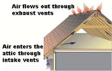 This is an example of improperly installed attic insulation for Attic air circulation